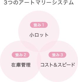 「3つのアートマリーシステム」 強み01:小ロット、強み02:在庫管理、強み03:コスト&スピード